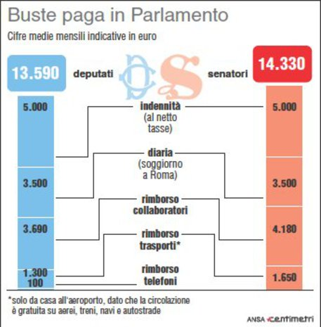 Grafico parlamento stipendi e rimborsi 14mila euro al for Web tv camera dei deputati